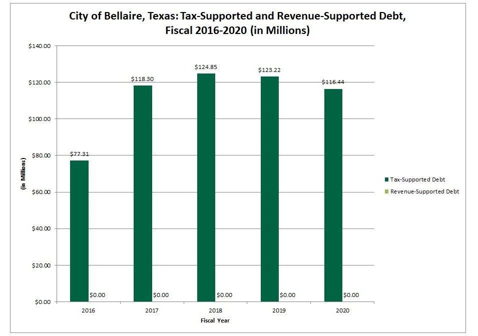 Tax supported debt graph