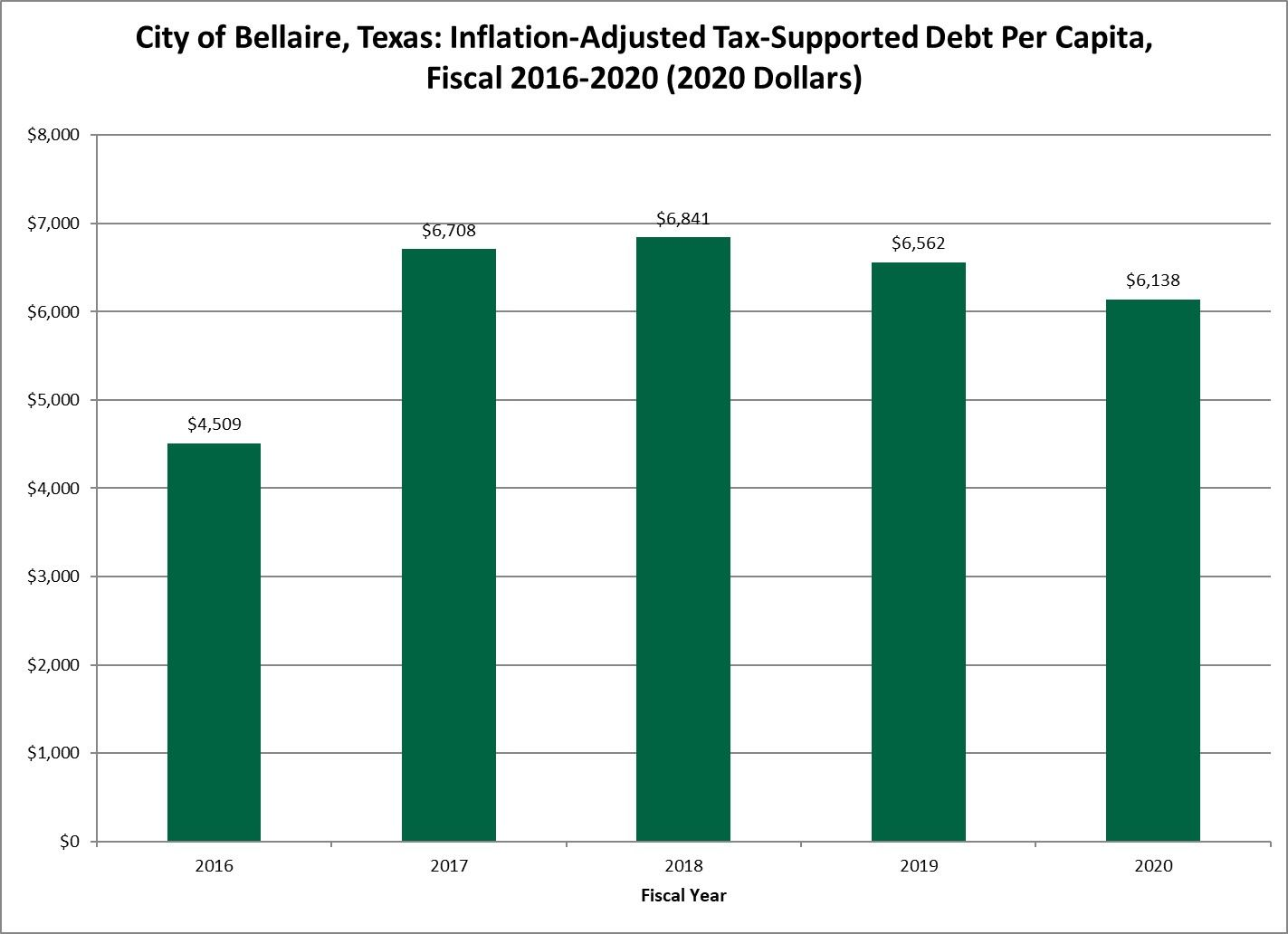 Adjusted Tax Supported debt per capita